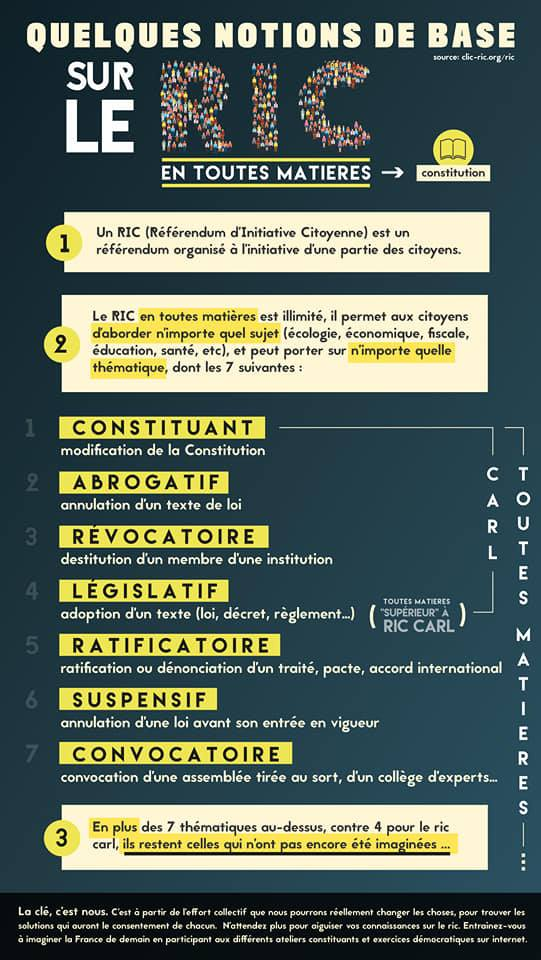 Notions de base sur le RIC